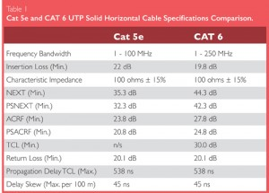 Ethernet cabling cat 5e and cat 6 understanding the differences understanding the differences between cat 5e and cat 6 ethernet cabling sciox Choice Image