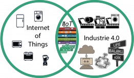industry 4.0 refers to a new industrial revolution of intercommunication machines